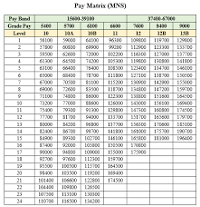Commissioned Officer Retirement Pay Chart 7th Pay Commission Pay Matrix For Military Nursing Service