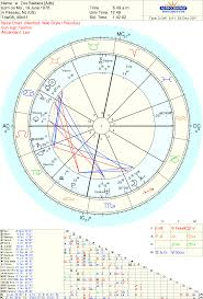 Star Chart Rectification Zoe Saldana Astrology Chart Reading And Rectification