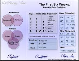 How Much Breastmilk For Newborn Chart Basics The First Six Weeks A Breastfed Baby Goal Chart