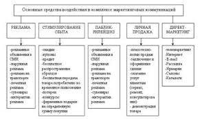 Дипломная работа Характеристика предприятия ООО Арена Рисунок 2 Основные средства воздействия в комплексе маркетинговых коммуникаций