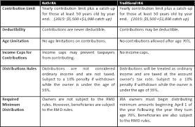 Roth Vs Traditional Ira Chart Trade Setups That Work