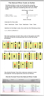 Major And Relative Minor Scales Chart Natural Minor Scale Aeolian Mode Guitar Scales