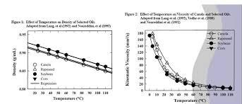 45 Hand Picked Crude Oil Viscosity Vs Temperature Chart