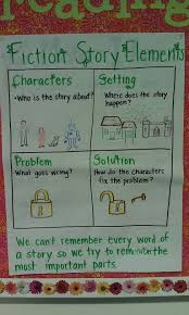 Story Elements Kindergarten Anchor Chart Character Setting Problem Solution Anchor Chart 2nd