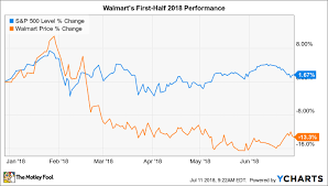 Why Walmart Stock Has Lost 13 So Far In 2018 The Motley Fool