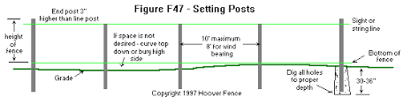 chain link fence post installation. Chain Link Install - Setting Posts Fence Post Installation W