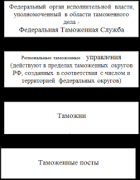 Найден Курсовые по организации таможенного контроля Курсовые по организации таможенного контроля