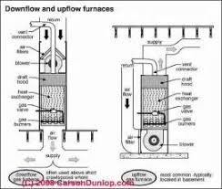 similiar goodman gch95 furnace ductwork diagrams keywords diagrams additionally heil furnace wiring diagram on air handler