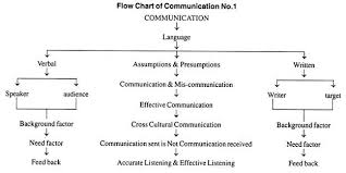 Flow Chart Of Communication With Diagram