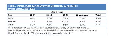 Major Depressive Disorder Archives - Psychu