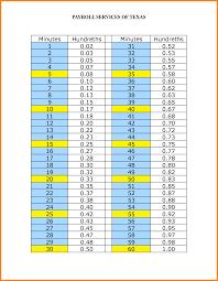 Printable Zulu Time Conversion Chart Www Bedowntowndaytona Com