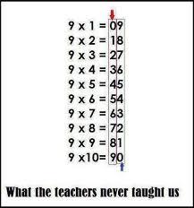 Nine Multiplication Chart Multiplication Charts 1 12 1 100 Free And Printable
