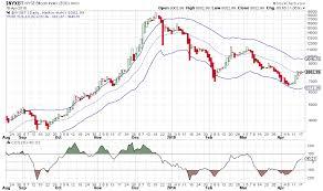 Bitcoin Chart Analysis Bitcoin Chart Analysis 19apr2018 Ccx News Com