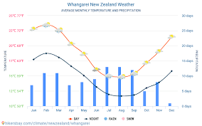 Whangarei New Zealand Weather 2020 Climate And Weather In