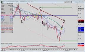 Toyota Stock Chart Toyota Stock Price Dynamics Show 3 Bullish Gaps Torque News