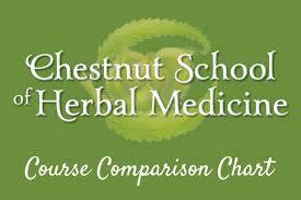 Course Comparison Chart Chestnut School Of Herbal Medicine