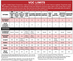 however voc levels are around 730 g l it has its own voc so it has higher voc limits than most wood floor finishes see the chart below