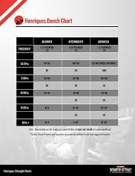 Bench Press Cycle Chart Introducing The Henriques Bench Chart All About Powerlifting