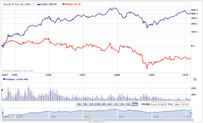 Yahoo Stock History Chart Currency Exchange Rates