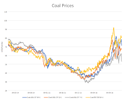 Richards Bay Coal Price Chart Coal Spot And Forward Prices