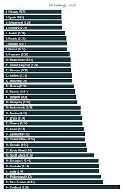 Average 5k Time By Age Chart The State Of Running 2019 Runrepeat