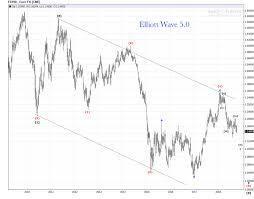 Weekly Trend Chart Euro Weekly Chart Bearish Update Elliott Wave 5 0