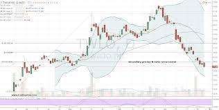 Twlo Chart 3 Down And Out Cloud Stocks To Trade Twlo Acia Ntnx