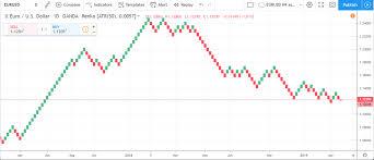 Renko Charts Renko Charts Forex Strategies Best Forex Trading Strategy