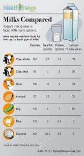 Milk Alternative Comparison Chart Almond Milk Vs Soy Milk Nutmilk