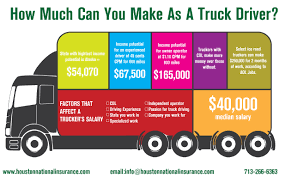 are you looking for commercial insurance in houston get a free quote for truck in houston tx