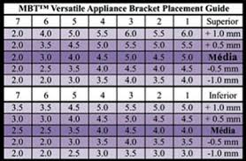 Mbt Bracket Placement Chart A New Table To Guide Bracket Placement Based On The Concept