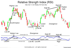 Gold Rsi Chart Relative Strength Index Technical Analysis