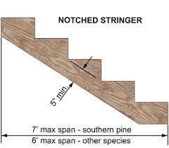 remember maximum stringer spans