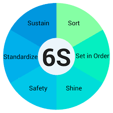 Safety Audit Checklist What Is 6s Lean 5s Safety
