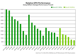 Gpu Benchmarks Civilization V Choosing A Gaming Cpu