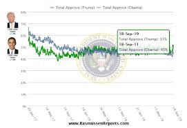 Rasmussen Poll President Trumps Approval Rating Hits