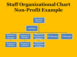 Staffing Plan Staff Organizational Charts Job Descriptions