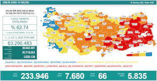 Türkiye'de koronavirüs nedeniyle son 24 saatte 66 kişi hayatını kaybetti,  tespit edilen vaka sayısı 7 bin 680 oldu | Polit