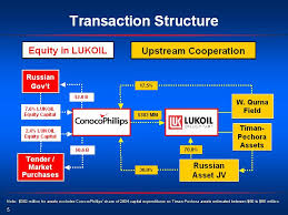 Conocophillips Organizational Chart Exv99w1