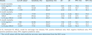 Diagnostic Value Of Plasma Il 10 Meld Score And Combination