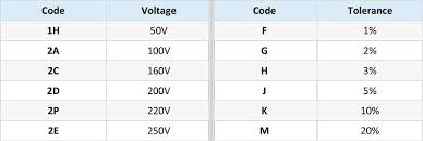 Ceramic Capacitor Chart Ceramic Polyester Capacitor Tolerance Voltage Code Chart
