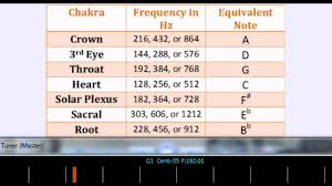 432 Hz Frequency Chart 432 Hz The Chakra Tones With Tuner
