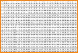Multiplication Charts That Go Up To 50 - Multiplication table ...