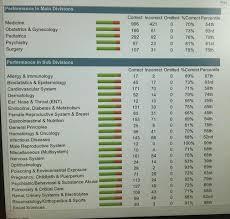 pediatrics nbme form 4 step 2ck went horribly wrong usmle forums