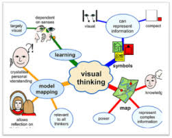 study advice for visual learners high school study advice the  learning styles mind map