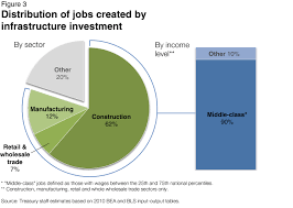 Charts A New Economic Analysis Of Infrastructure Investment