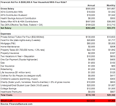 Fafsa Household Income Chart How To Get Financial Aid Making Multiple Six Figures A Year