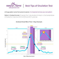 Easy Home Ovulation Test Strips 80 Pack Fertility Tests Ovulation Predictor Kit Fsa Eligible Powered By Premom Ovulation Predictor Ios And Android