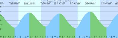 Hudson Hudson River New York Tide Chart