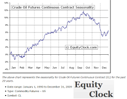 Crude Oil Futures Seasonality September Brings Uncertainty